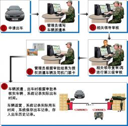 部队派车系统
